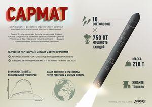 Sức mạnh đáng sợ của siêu tên lửa RS-28 Sarmat
