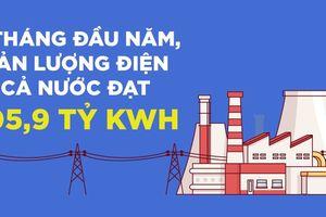6 tháng đầu năm, sản lượng điện cả nước đạt 105,9 tỷ kWh