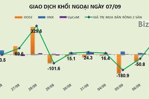 Phiên 7/9: Tập trung vào HPG và VCB, khối ngoại giải ngân mạnh tay phiên cuối tuần
