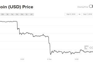 Giá Bitcoin hụt hơi, lao dốc vì tin xấu