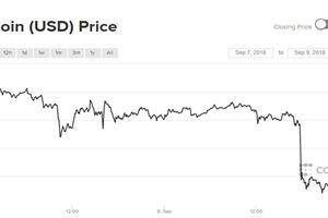 Một tuần lao đao, giá Bitcoin những ngày tới sẽ ra sao?