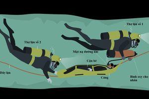 Đặc nhiệm SEAL tiết lộ lý do dùng thuốc an thần để giải cứu cầu thủ