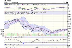 Góc nhìn kỹ thuật phiên 18/9: Thị trường sẽ tiếp tục đi ngang trong biên độ hẹp