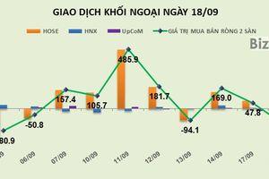 Phiên 18/9: Gim t trng  HPG và DIG, khi ngoi chuyn sang bán ròng gn 129 t ng