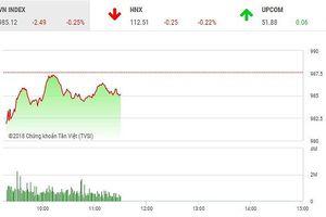 Phiên sáng 18/9: Thiếu sự đồng thuận, VN-Index bị níu chân