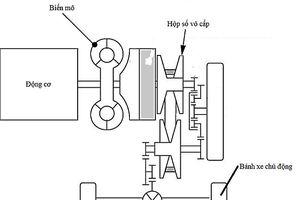 Mô phỏng động lực học kéo ôtô sử dụng truyền lực vô cấp