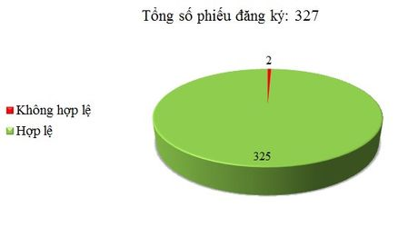 Ngay 11/08: Co 2/327 phieu dang ky TBMT, TBMCH khong hop le - Anh 1